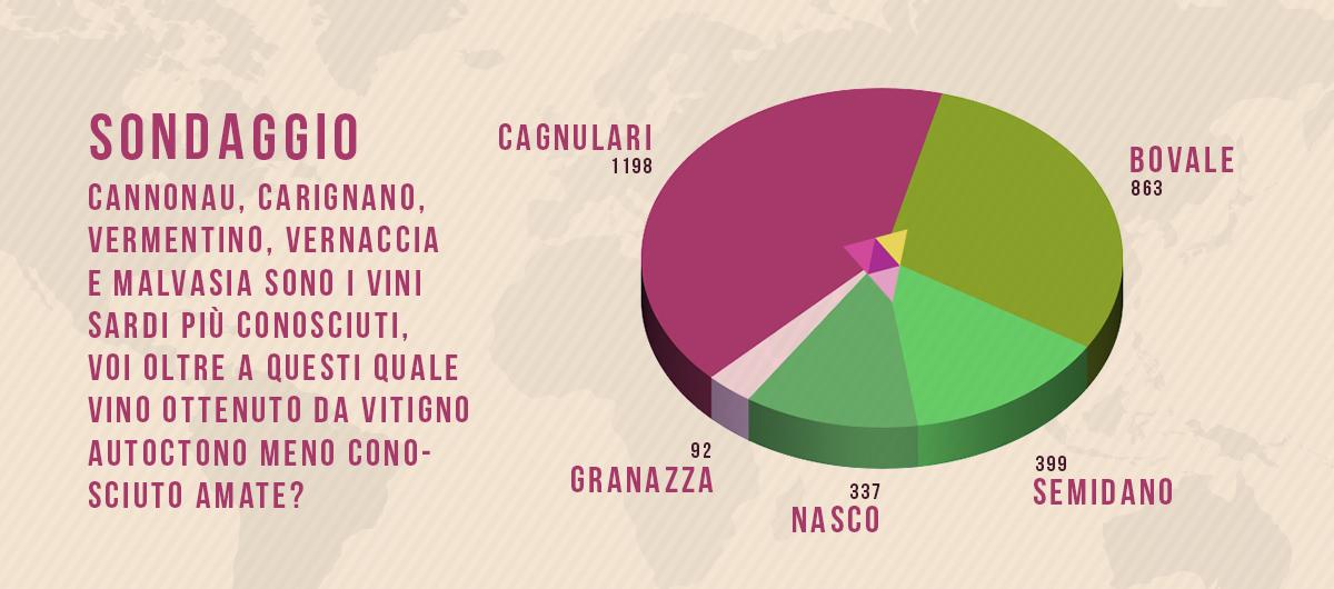 Grafico vitigni autoctoni sardi